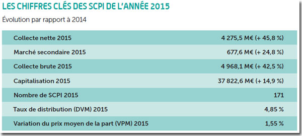 scpi-chiffres-cles-2015