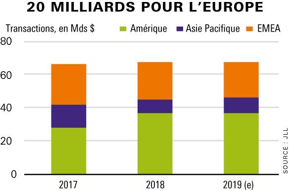 investir immobilier europe 2019