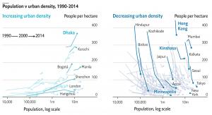 Population v urban density, 1990-2014