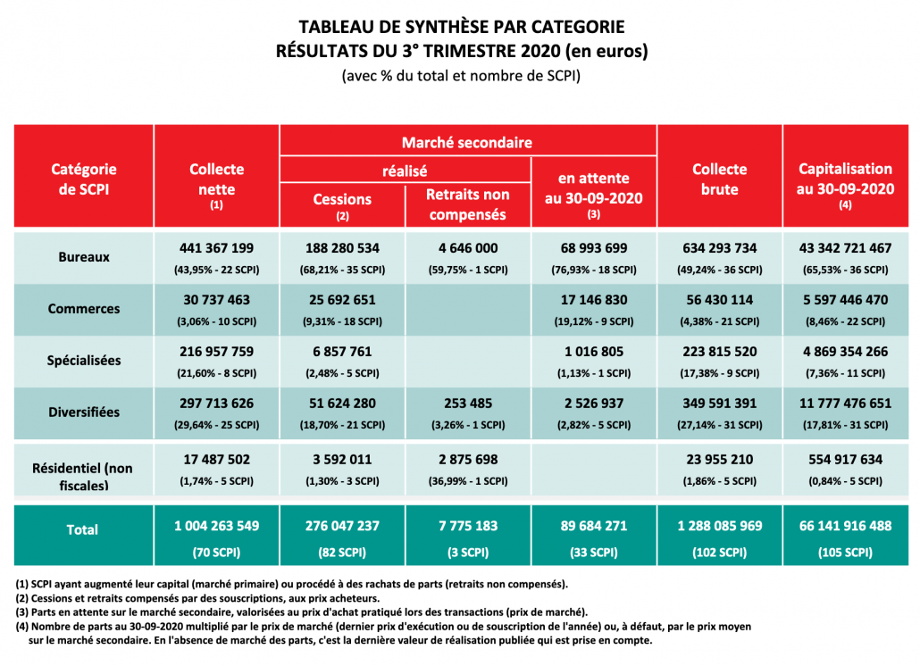 Tableau des synthèses par catégories - Résultats du 3° trimestre 2020 (en euros)