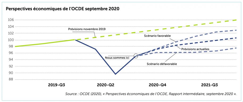 Perspectives économiques de l'OCDE septembre 2020