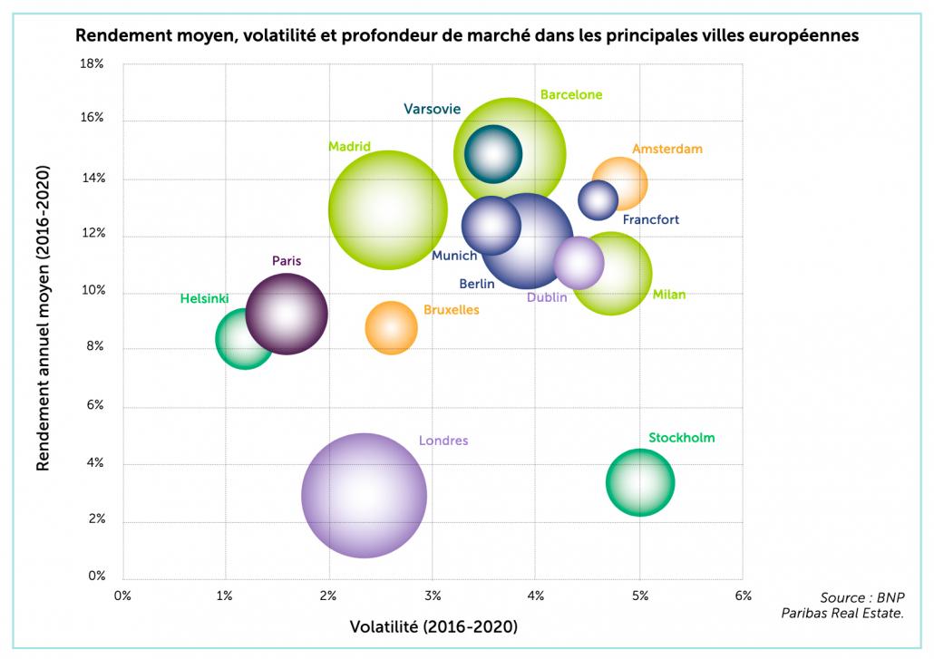 Rendement moyen, volatilité et profondeur de marché dans les principales villes européennes