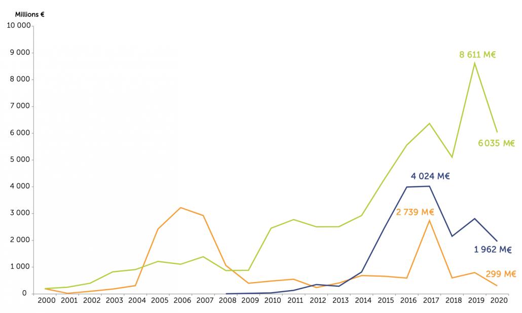 Evolution de la collecte nette des fonds immobiliers ouverts aux particuliers (en M€)