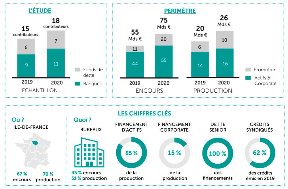 Le marché français du financement de l'immobilier des professionnels